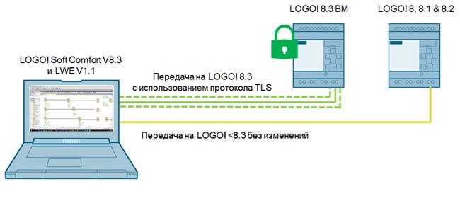 соединения программы LOGO! Soft Comfort V8.3 с базовым модулем LOGO! 8.3