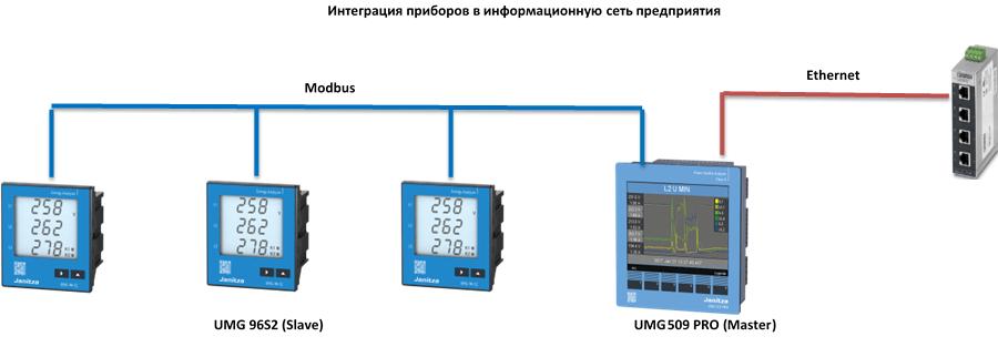 Интеграция приборов в информационную сеть