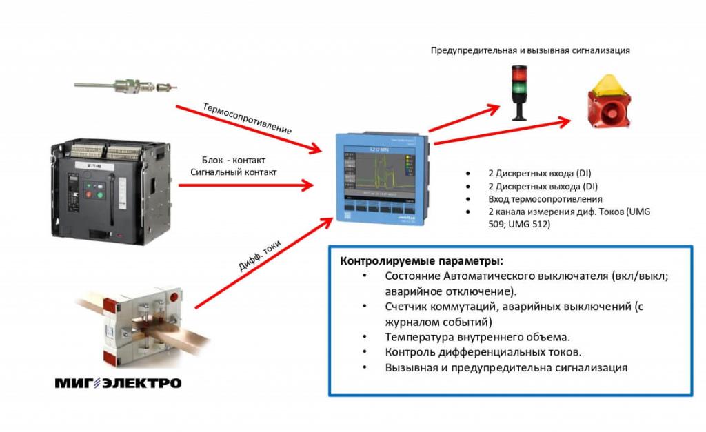 Анализатор качества электроэнергии UMG 509 PRO