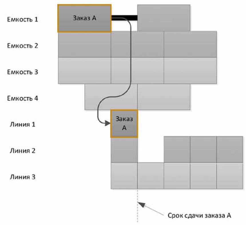 Интеграция SIMATIC IT Preactor и SIMATIC WinCC Open Architecture