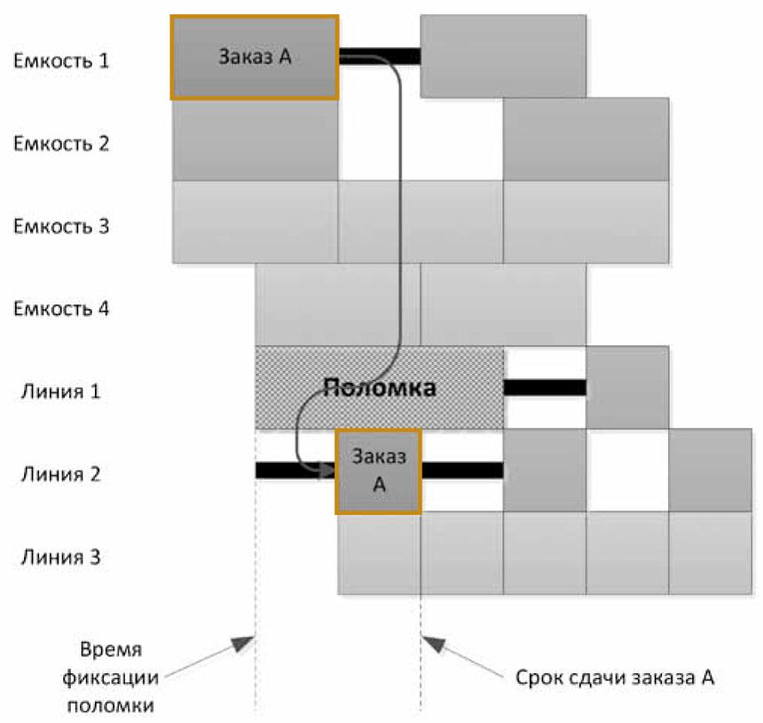 Интеграция SIMATIC IT Preactor и SIMATIC WinCC Open