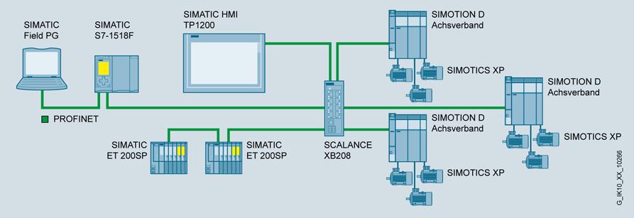 SCALANCE XB208 схема сети