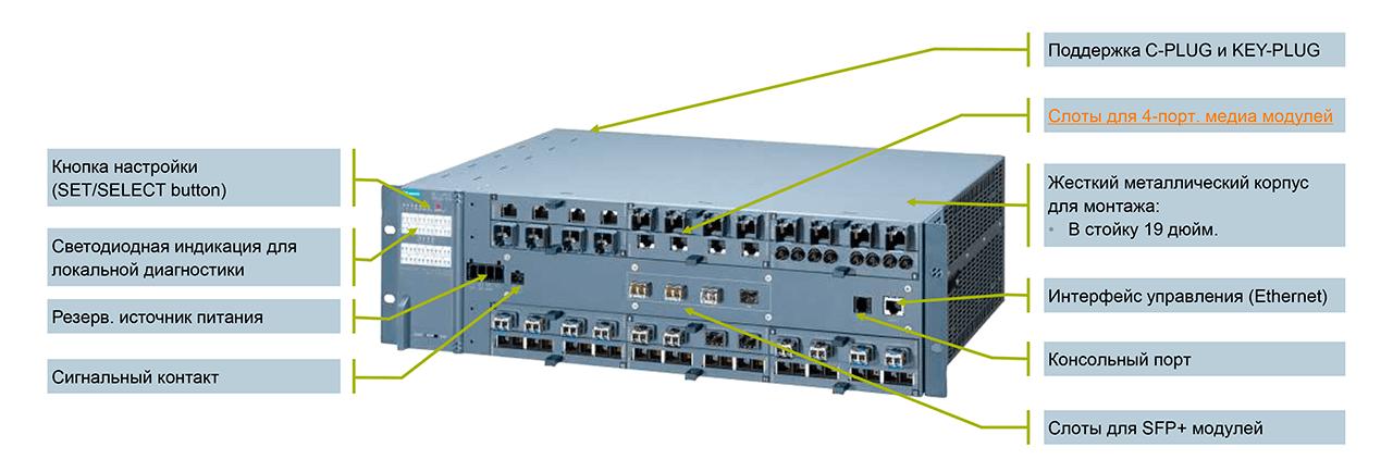 SCALANCE XR-500 с медиа модулями